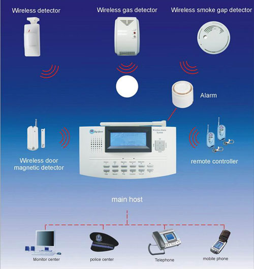How to choose a cctv and alarm system httphamiltonindiawired andwirelessalarmsystemm how a wireless alarm system works solutioingenieria